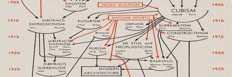 Modern Art Diagram